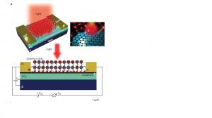 Hybrid graphene–quantum dot phototransistors with ultrahigh gain